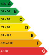 Scale for residential energy consumption